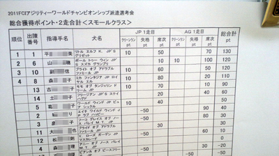 2011FCIアジリティーワールドチャンピオンシップ派遣選考会速報<スモール>