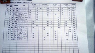 2011FCIアジリティーワールドチャンピオンシップ派遣選考会<スモール>
