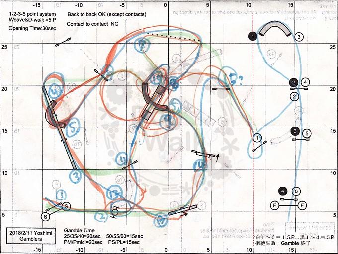 ギャンブラーのコース図
